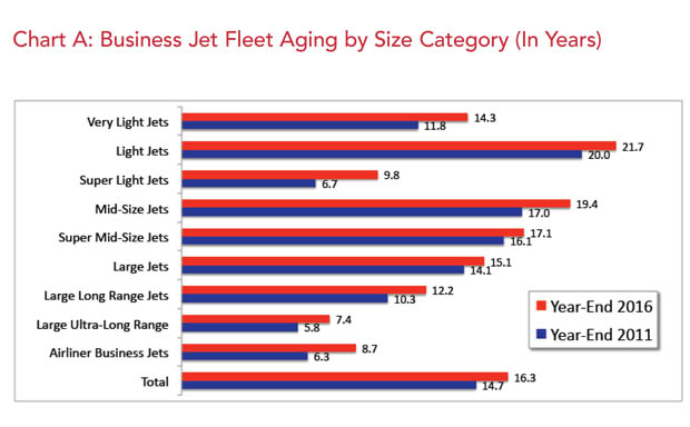 Business Jet Ownership Cycles by Category