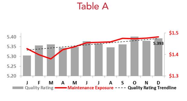 Business Aircraft Maintenance Exposure