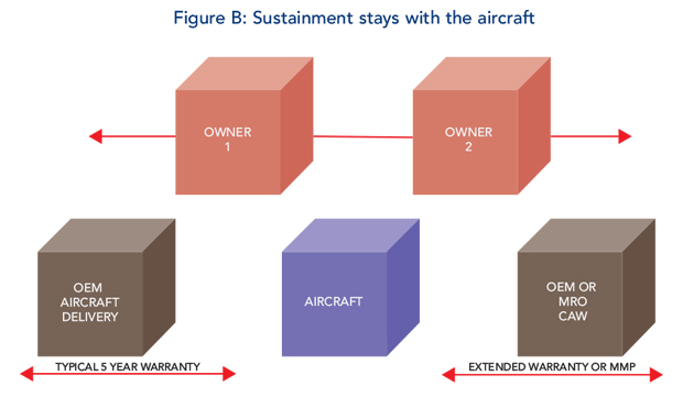 Maintenance - Sustainment stays with the aircraft