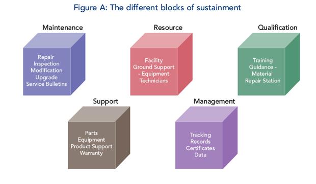 Maintenance - The Different Blocks of Sustainment