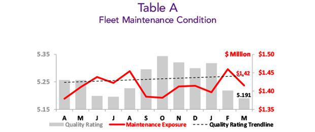 March 2019 Business Aircraft Fleet Maintenance Condition