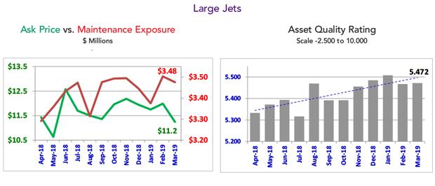 March 2019 Large Jet Fleet Condition