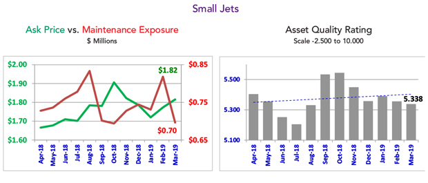 March 2019 Small Jet Fleet Condition
