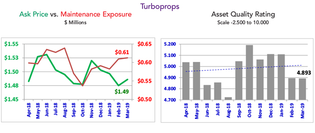 March 2019 Turboprop Fleet Condition