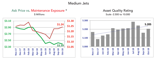 Medium Jet Fleet Condition - October 2018