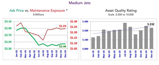 Large Jet Market Summary - December 2018