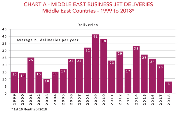 Middle East Business Jet Deliveries - 1999-2018