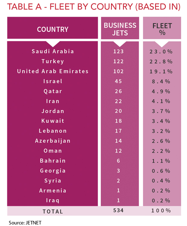 Middle East Fleet by Country (Based-In)