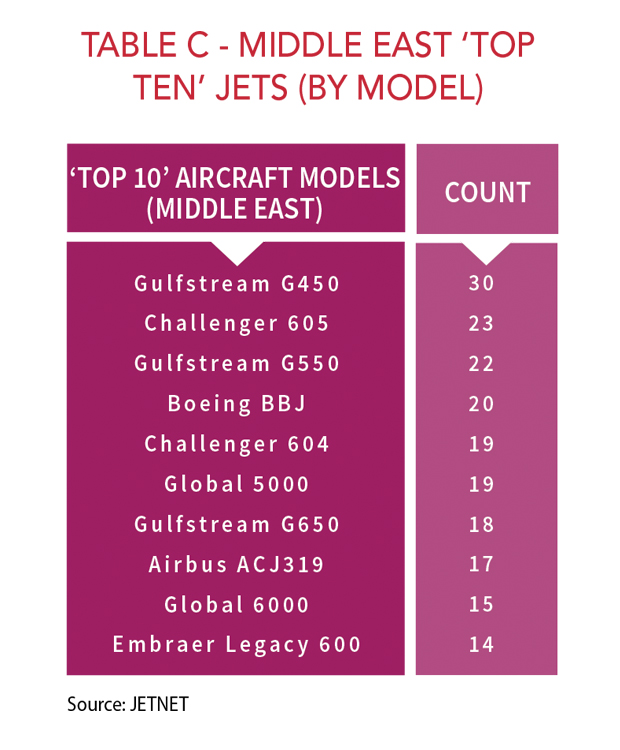 Middle East 'Top Ten' Jets - By Model