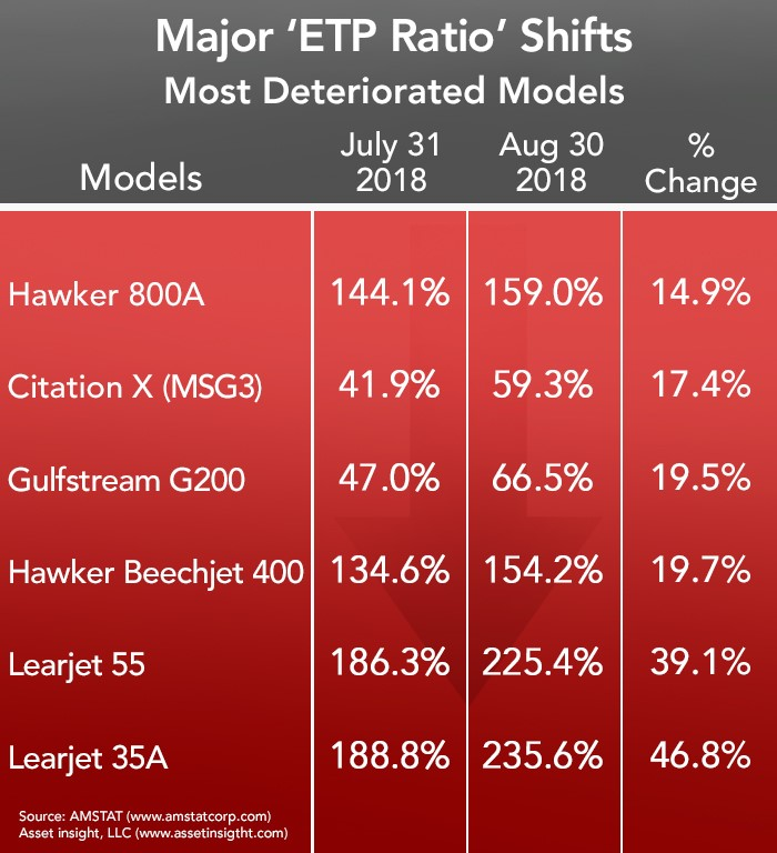 Most Deteriorated Business Aircraft - August 2018