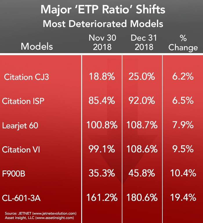 Most Deteriorated Business Aircraft in December 2018