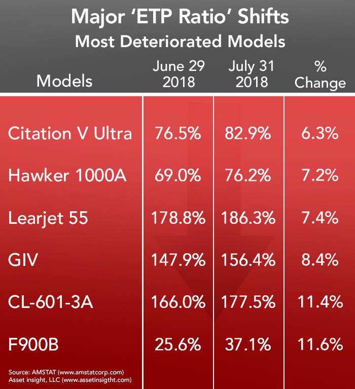 Most Deteriorated Business Aircraft - July 2018