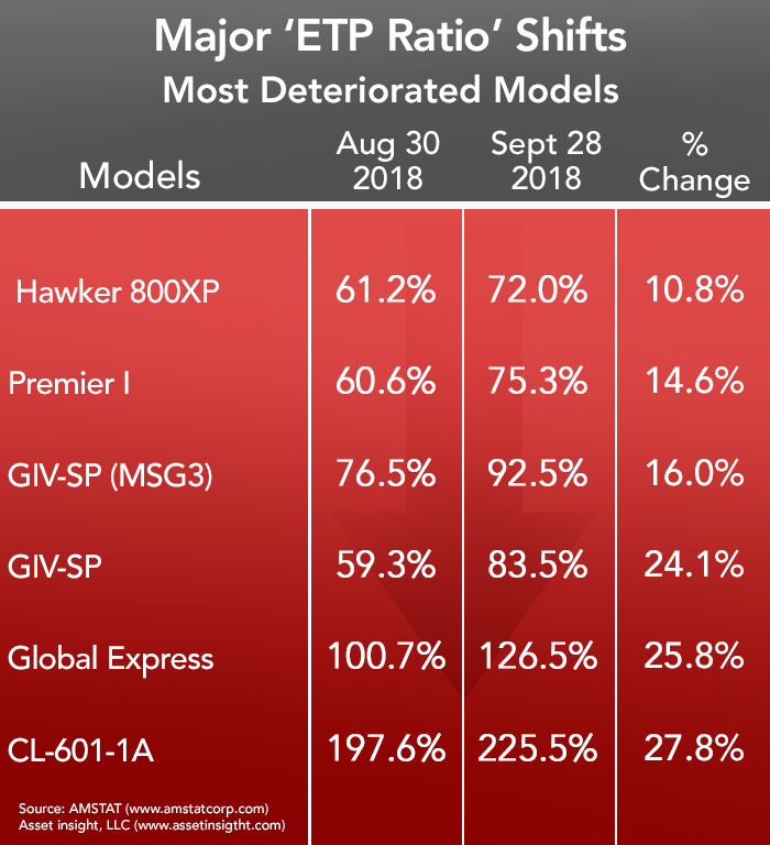 Most Deteriorated Business Aircraft - September 2018