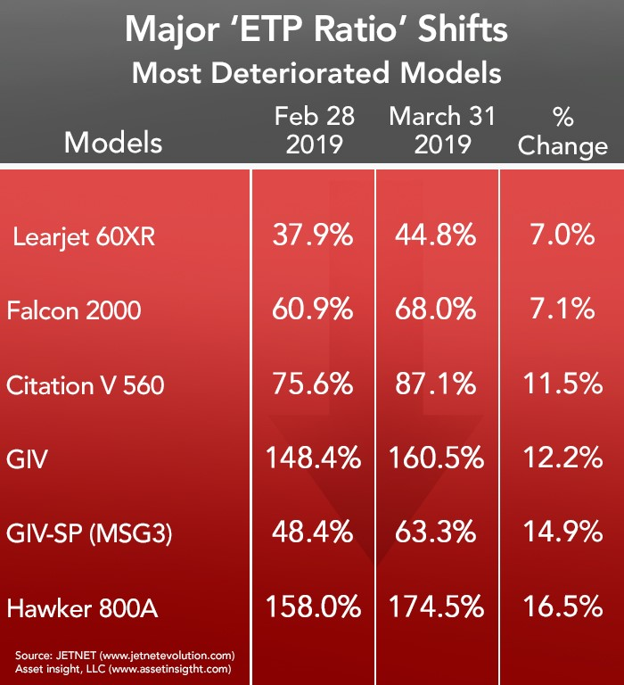 Most Deteriorated Business Aircraft Models - March 2019