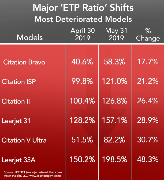 Most Deteriorated Business Jets and Turboprops in May 2019