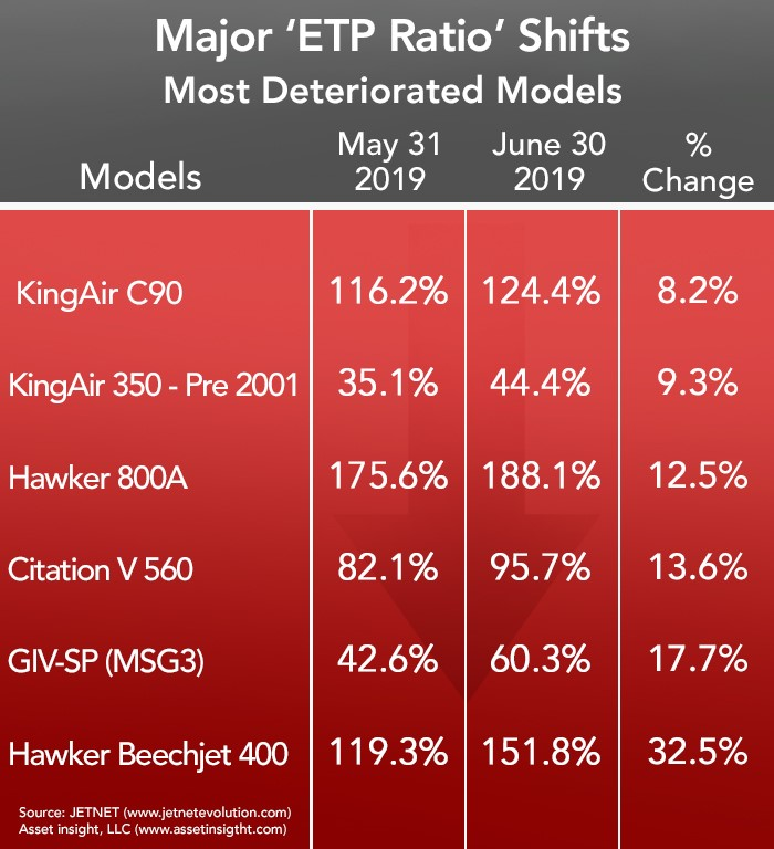 Most Deteriorated Business Jets and Turboprops - June 2019