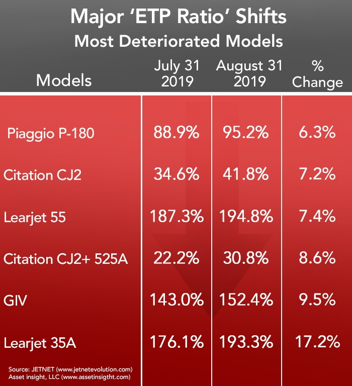 Most Deteriorated Jets and Turboprops - August 2019
