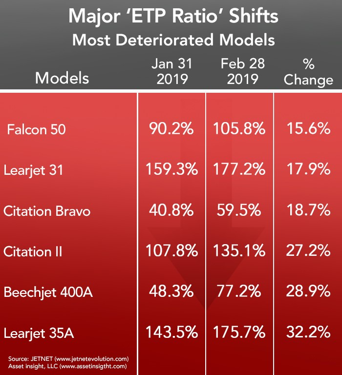 Most Deteriorated Private Jets - February 2019