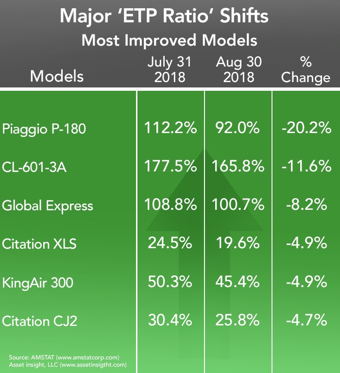 Most Improved Business Aircraft - August 2018