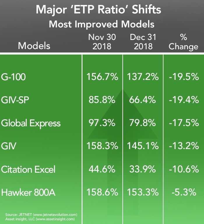 Most Improved Business Aircraft in December 2018
