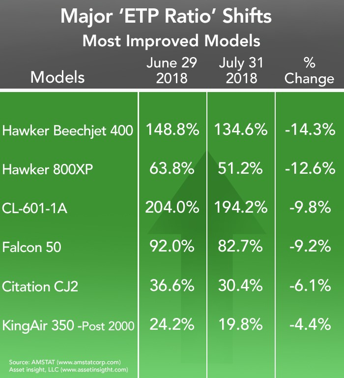 Most Improved Business Aircraft - July 2018