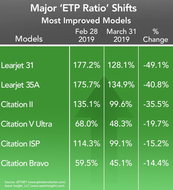 Most Improved Business Aircraft Models - March 2019