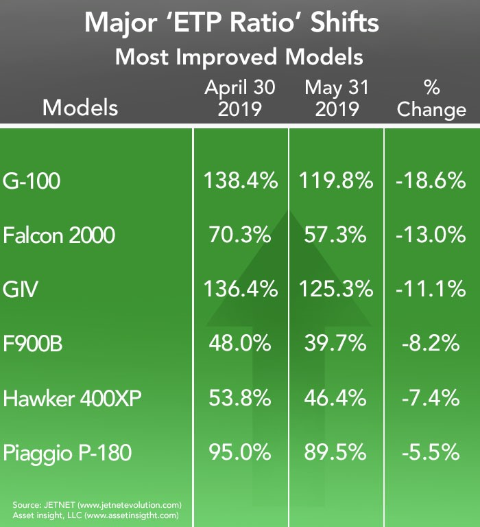 Most Improved Business Jets and Turboprops in May 2019