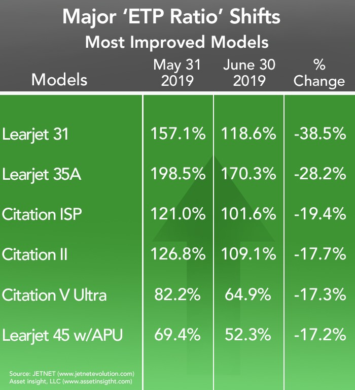 Most Improved Business Jets and Turboprops - June 2019