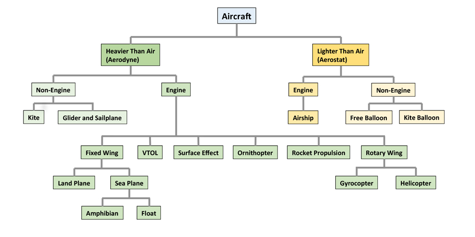 Multi-Mission Aircraft Classifications