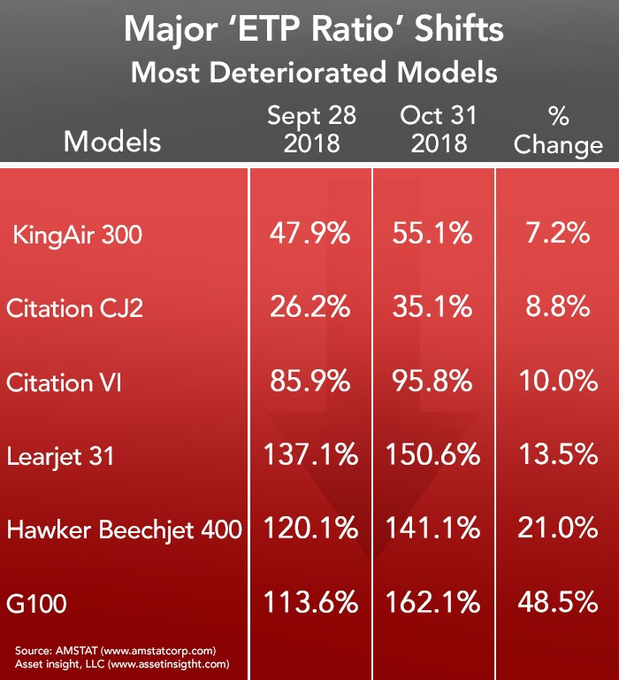 Most Deteriorated Business Aircraft in October