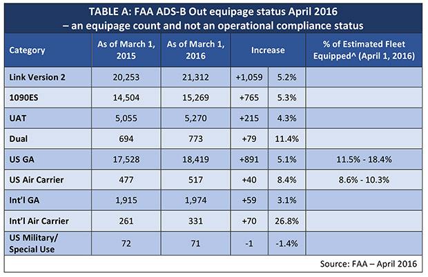FAA ADS-B Equipage Status