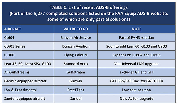 New ADS-B Solutions 2016