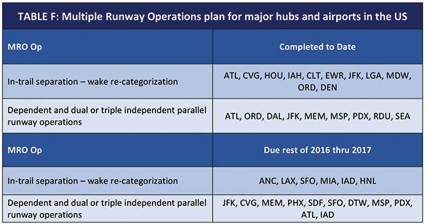 Multiple Runway Operations Plan