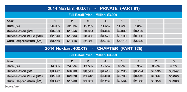Nextant 400XTi MACRS Schedule Sample