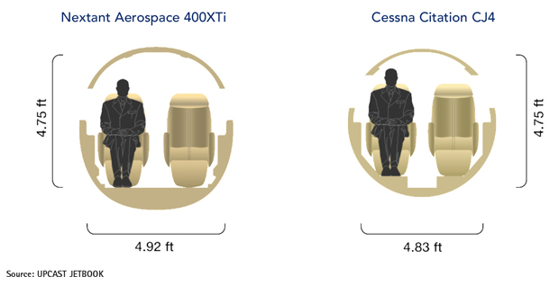 Nextant 400XTi vs Cessna Citation CJ4 Cabin Cross-Section Comparison