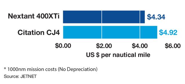 Nextant 400XTi vs Cessna Citation CJ4 Cost Per Mile Comparison