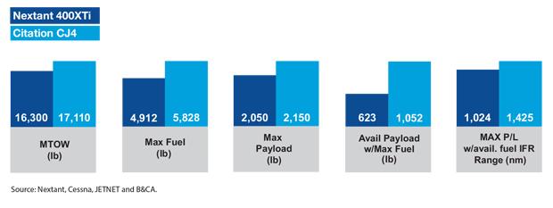 Nextant 400XTi vs Cessna Citation CJ4 Payload & Range Comparison