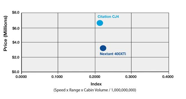 Nextant 400XTi vs Cessna Citation CJ4 Productivity Table