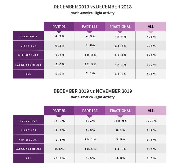North American Flight Activity - December 2019