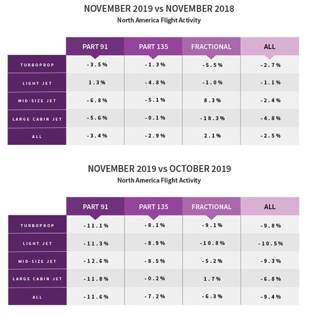 North American Flight Activity - November 2019