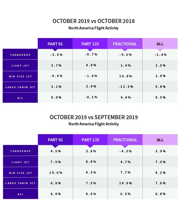North American Flight Activity - October 2019 vs October 2018