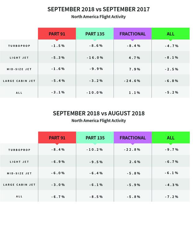 North American Flight Activity - September 2018 versus September 2017