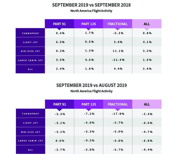 North American BizAv Flight Activity - September 2019