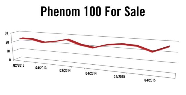 Embraer Phenom 100 Jet For Sale Q1 2016