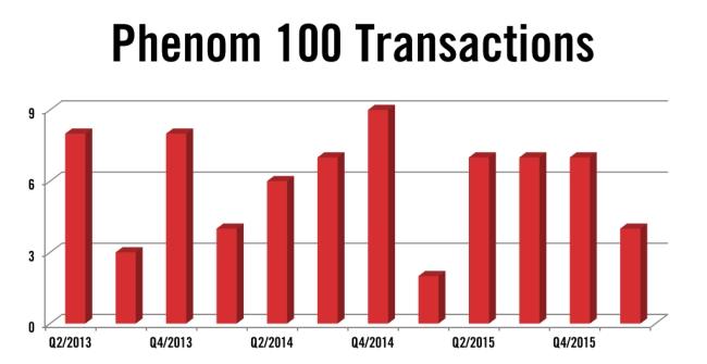 Embraer Phenom 100 Jet Transactions Q1 2016