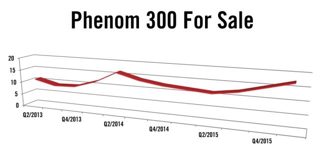 Embraer Phenom 300 Jet For Sale Q1 2016