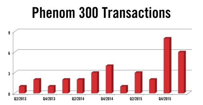 Embraer Phenom 300 Jet Transactions Q1 2016