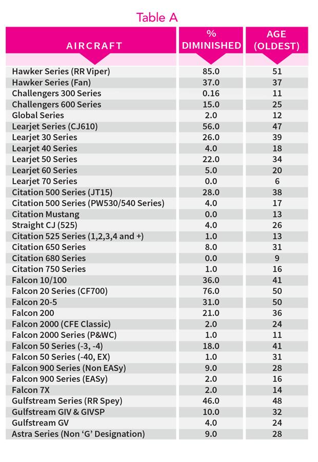 Overview of Jet Models That Constitute Retired Fleet