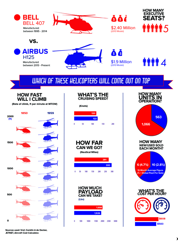 Bell 407 Helicopter vs Airbus H125 Helicopter