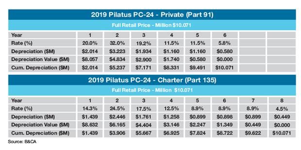 Pilatus PC-24 Sample Tax Depreciation Schedule